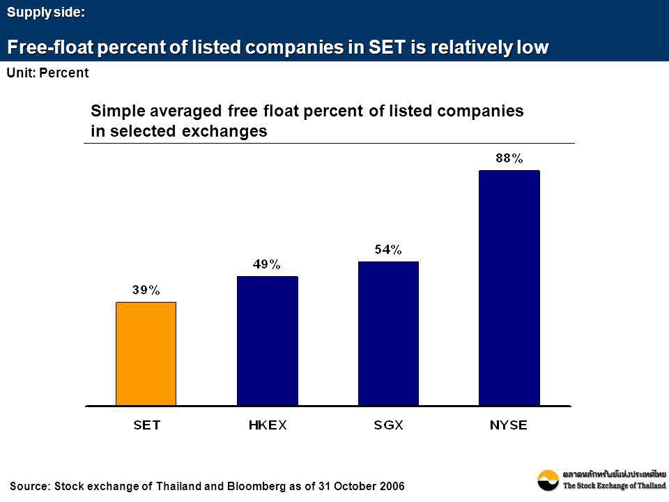 Free-float percent of listed companies in SET is relatively low