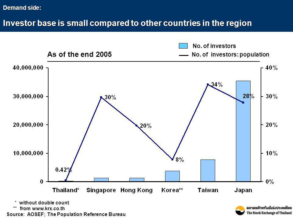 Demand side: Investor base is small compared to other countries in the region