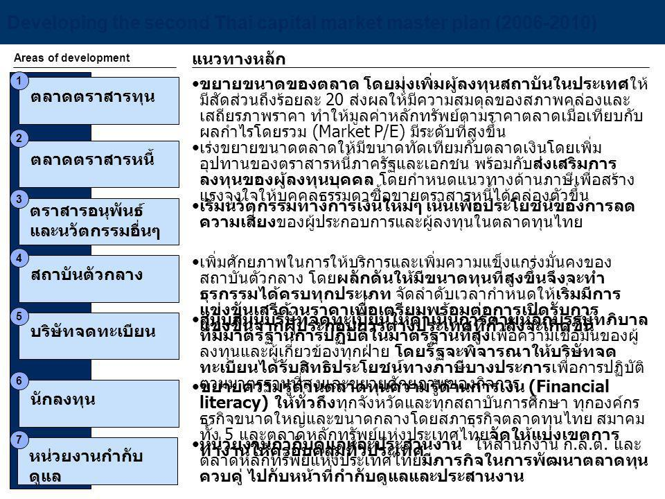 Developing the second Thai capital market master plan (2006-2010)