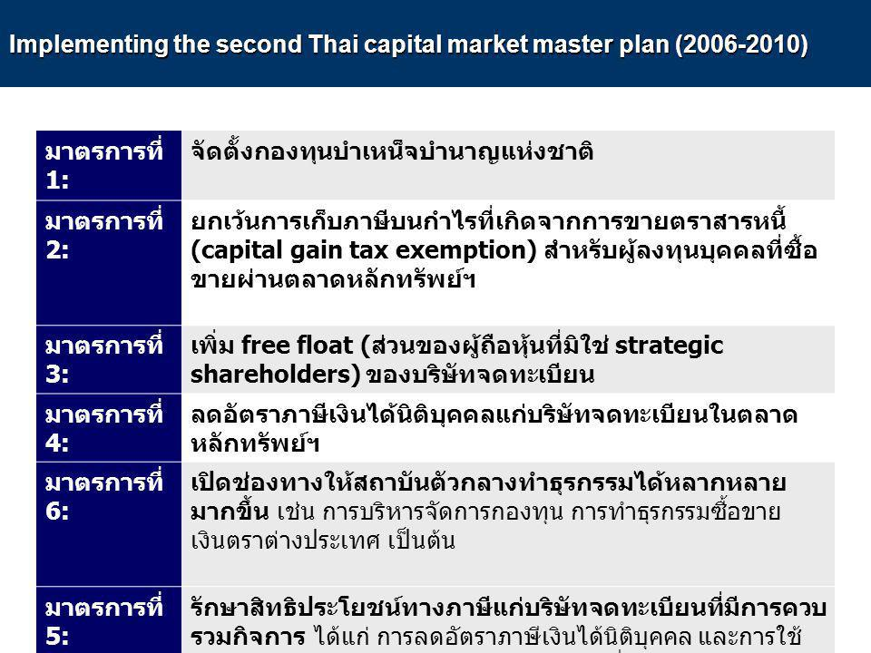 Implementing the second Thai capital market master plan ( )