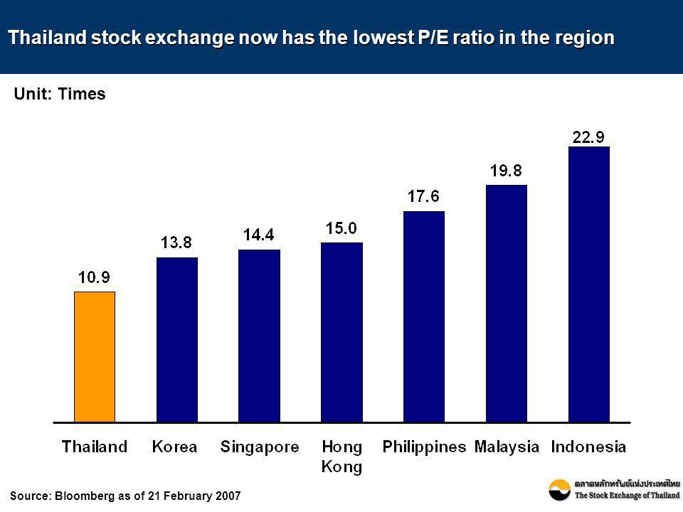 Thailand stock exchange now has the lowest P/E ratio in the region