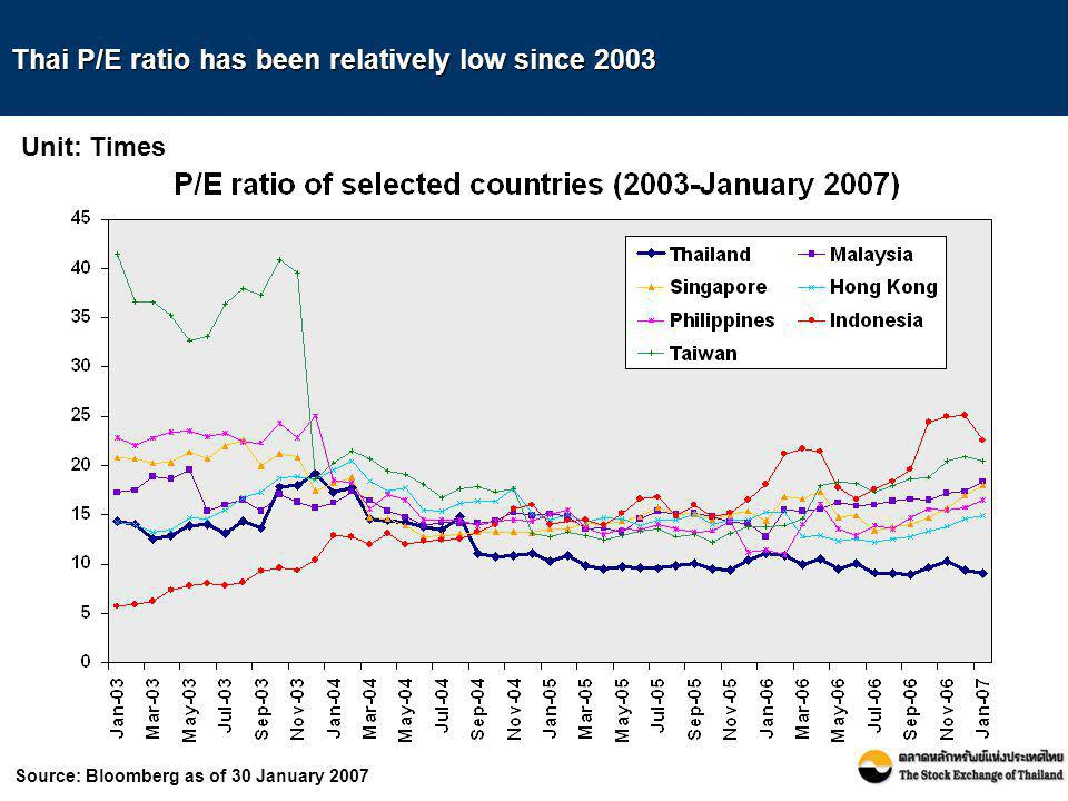 Thai P/E ratio has been relatively low since 2003