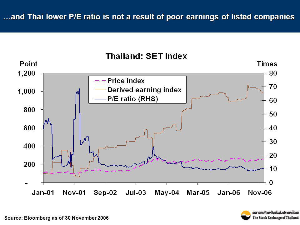 …and Thai lower P/E ratio is not a result of poor earnings of listed companies
