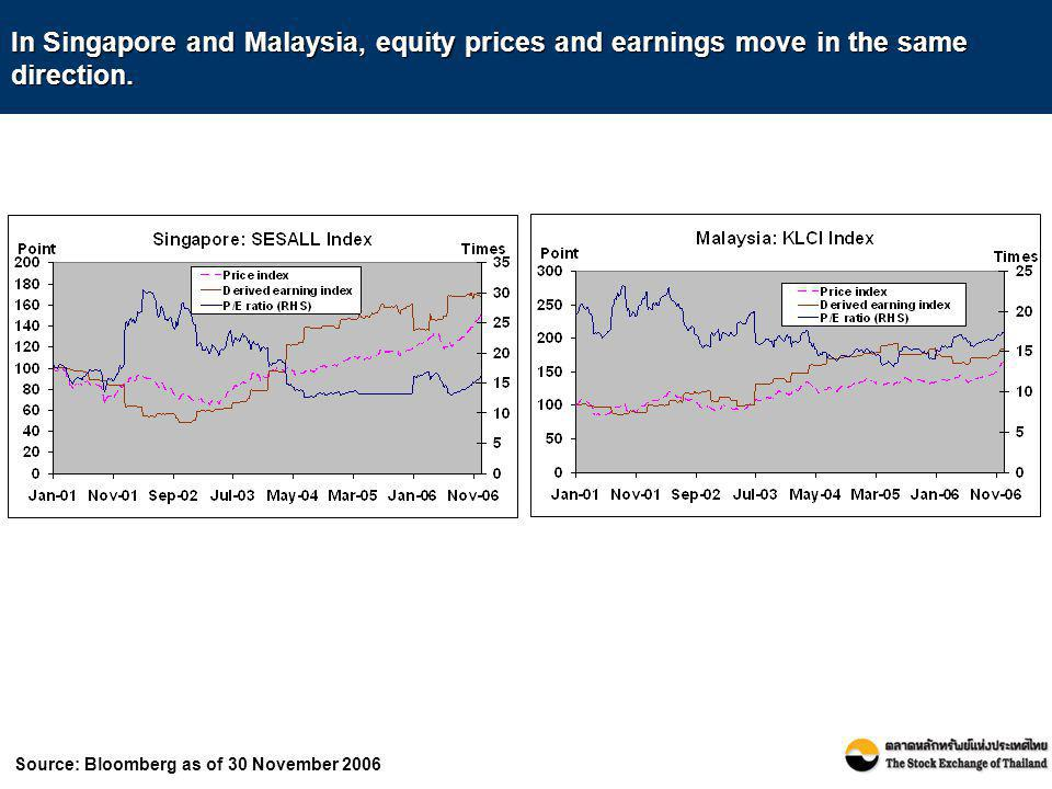 In Singapore and Malaysia, equity prices and earnings move in the same direction.