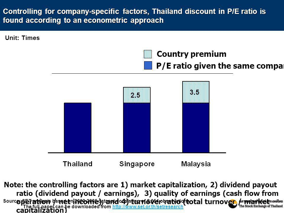 P/E ratio given the same company's fundamental Country premium