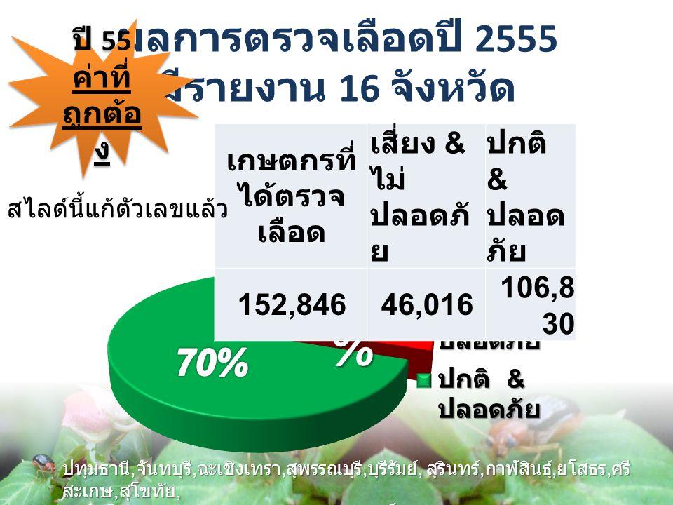 ผลการตรวจเลือดปี 2555 มีรายงาน 16 จังหวัด