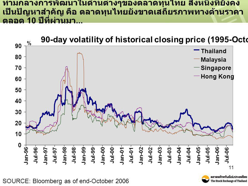 90-day volatility of historical closing price (1995-October 2006)
