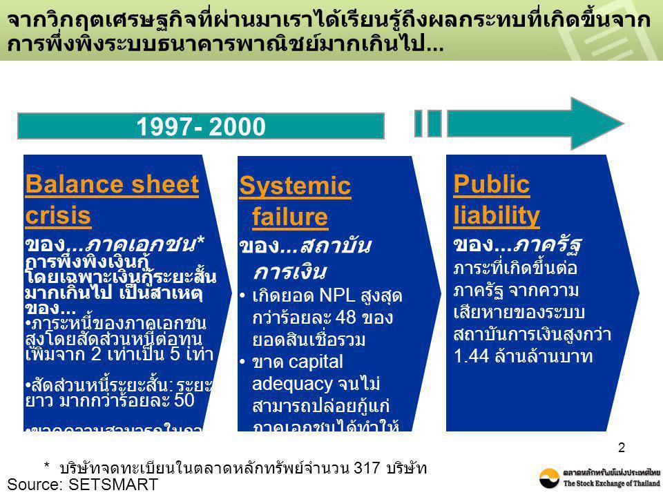 1997- 2000 Balance sheet crisis Systemic failure Public liability