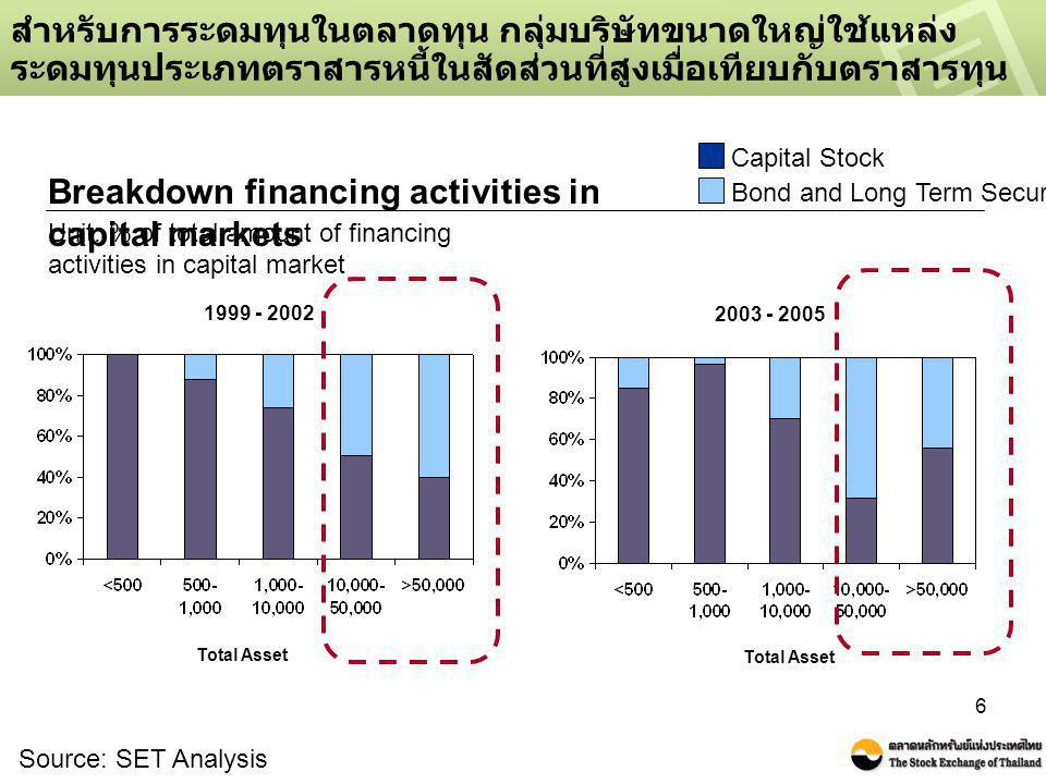 Breakdown financing activities in capital markets