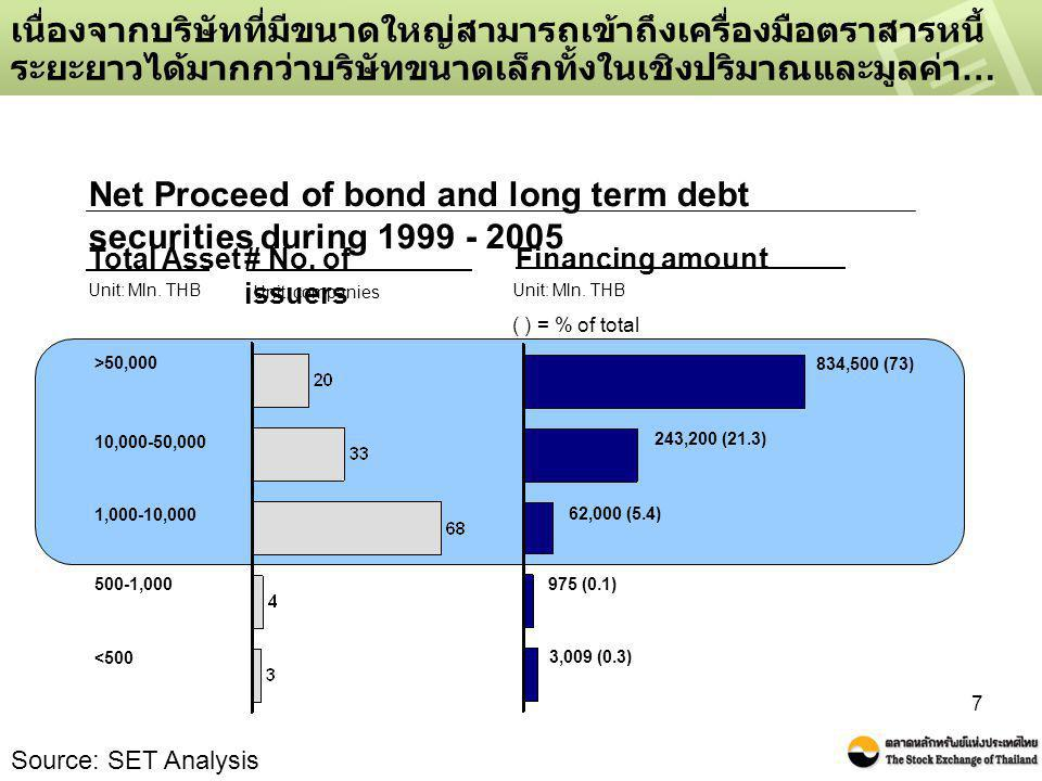 Net Proceed of bond and long term debt securities during 1999 - 2005