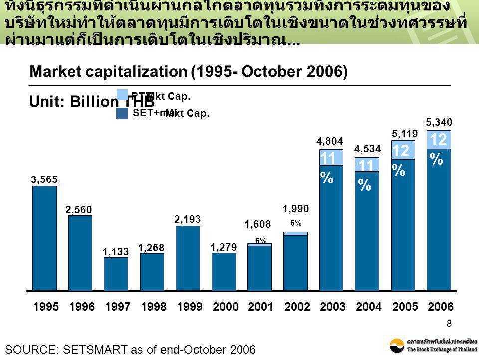 Market capitalization (1995- October 2006)