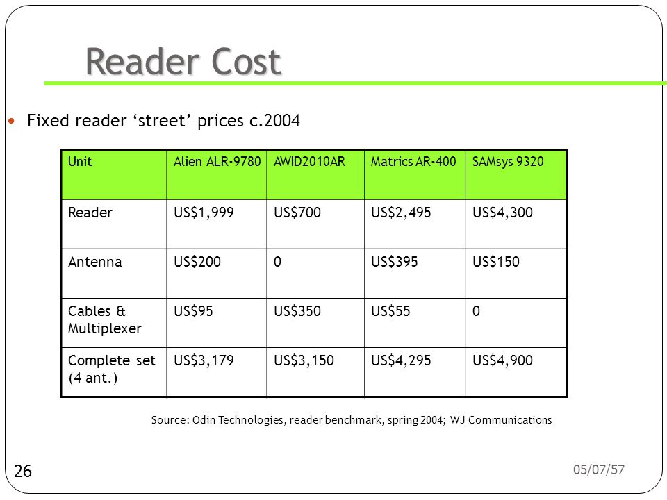 Reader Cost Fixed reader 'street' prices c.2004 Reader US$1,999 US$700