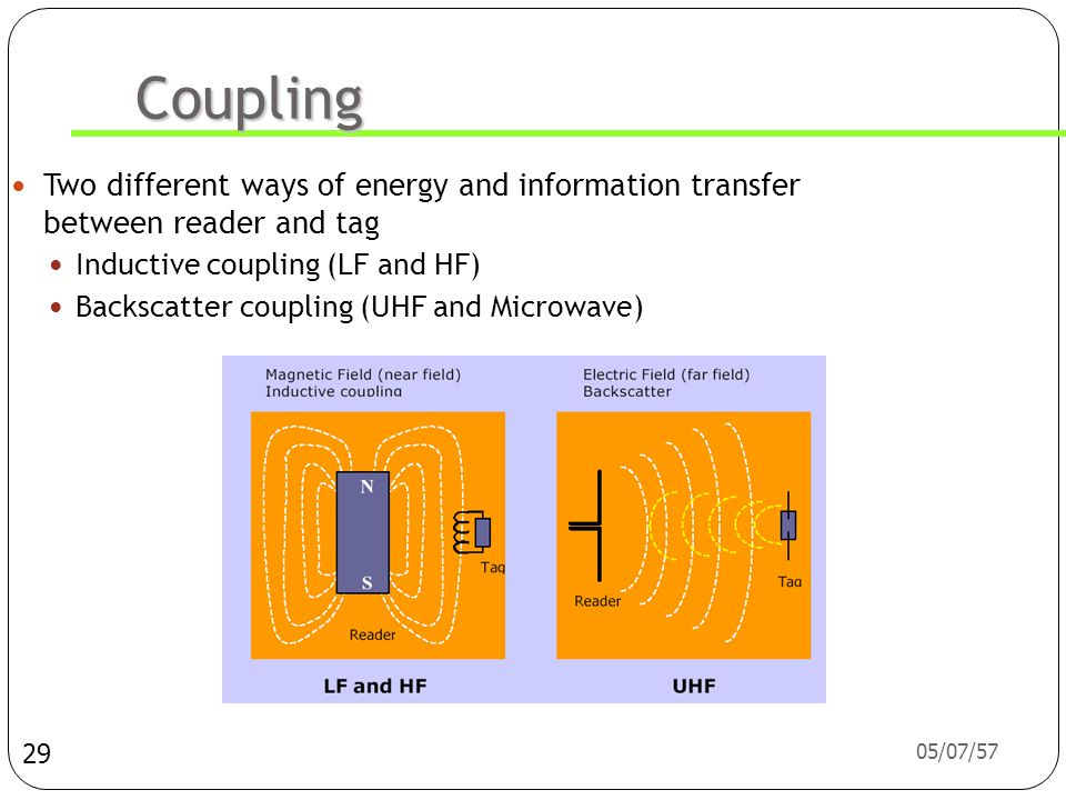 Coupling Two different ways of energy and information transfer between reader and tag. Inductive coupling (LF and HF)