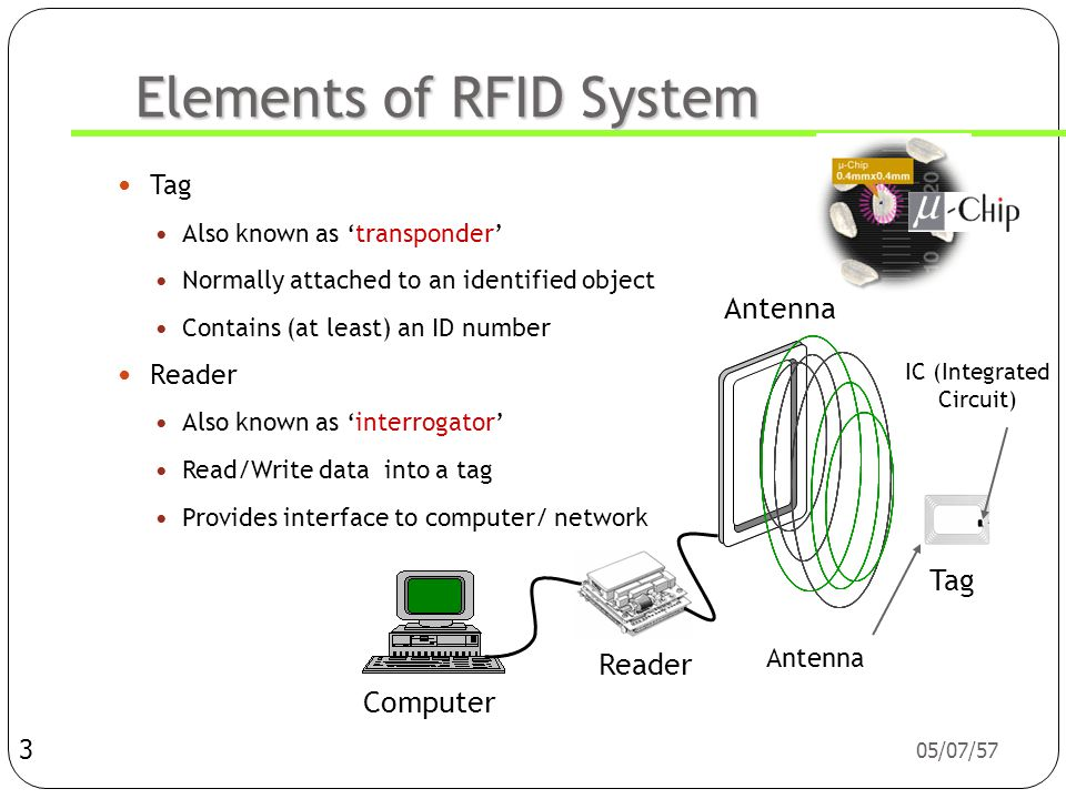 Elements of RFID System