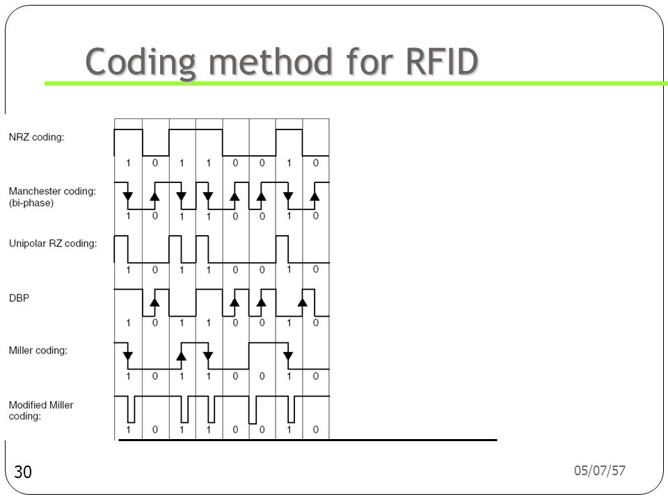 Coding method for RFID 03/04/60 30