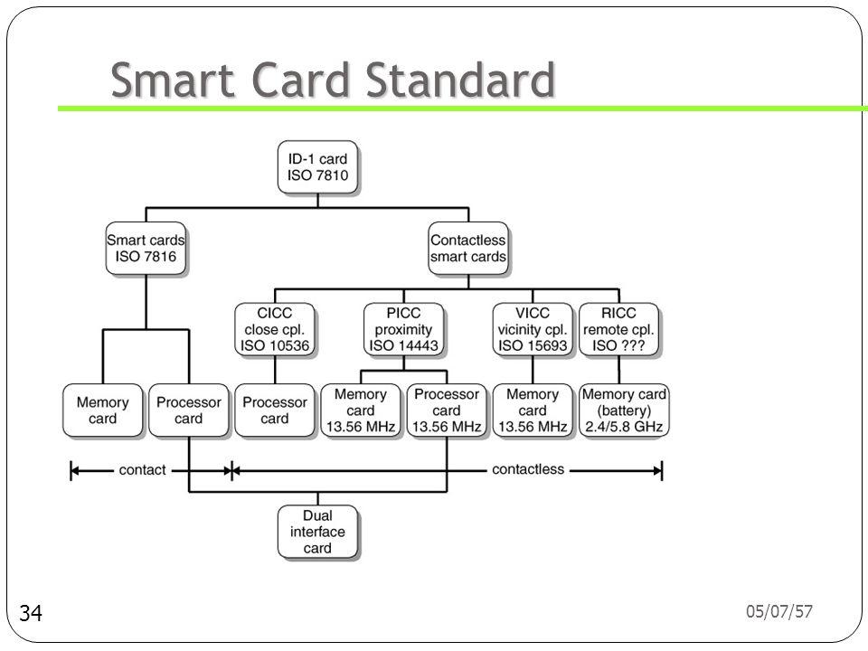 Smart Card Standard 03/04/60 34