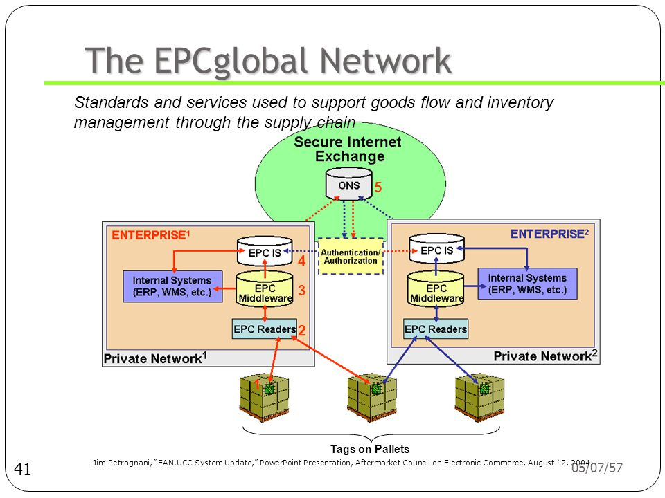 The EPCglobal Network Standards and services used to support goods flow and inventory management through the supply chain.