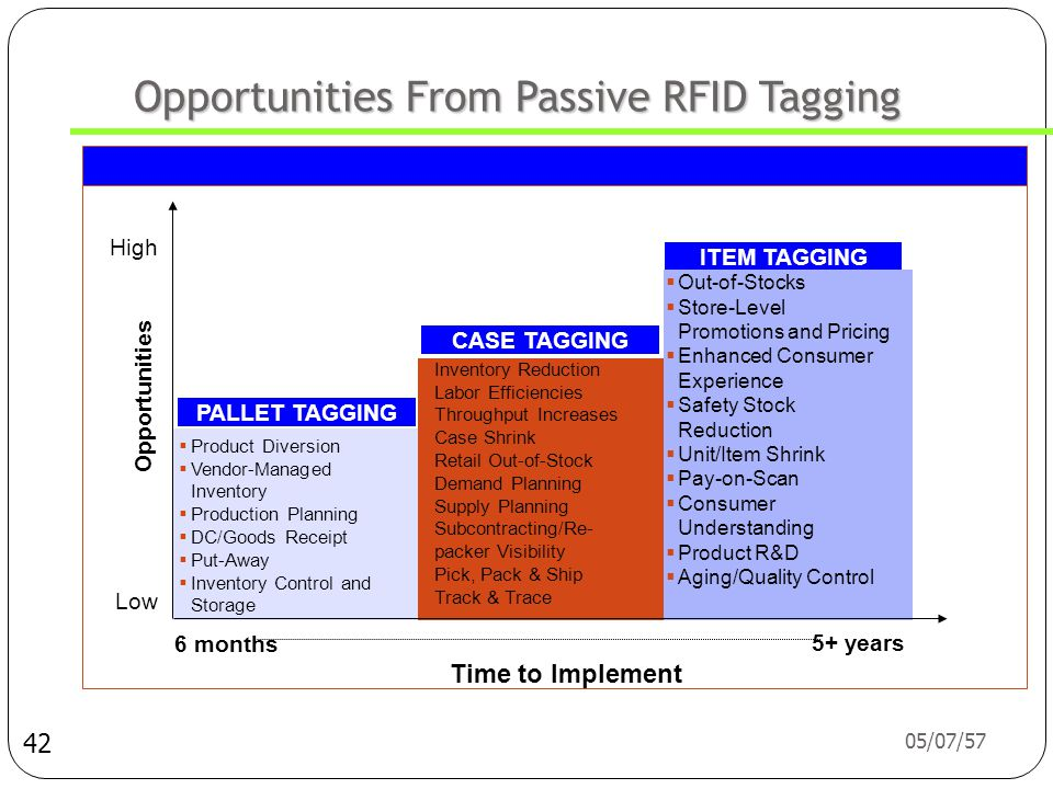 Opportunities From Passive RFID Tagging