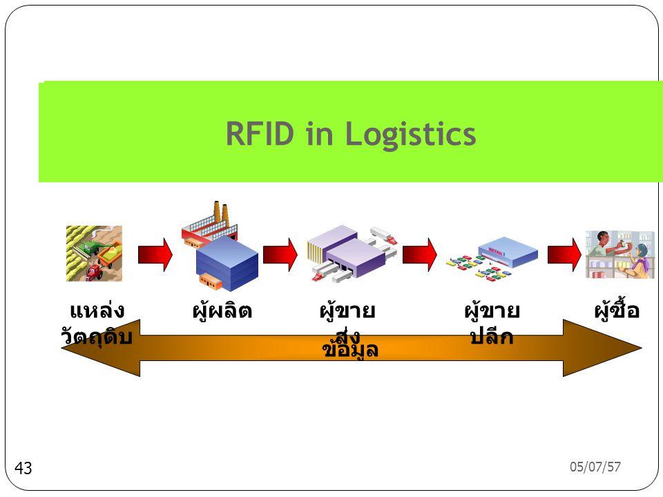 RFID in Logistics ผู้ผลิต ผู้ขายส่ง ผู้ขายปลีก ผู้ซื้อ แหล่งวัตถุดิบ