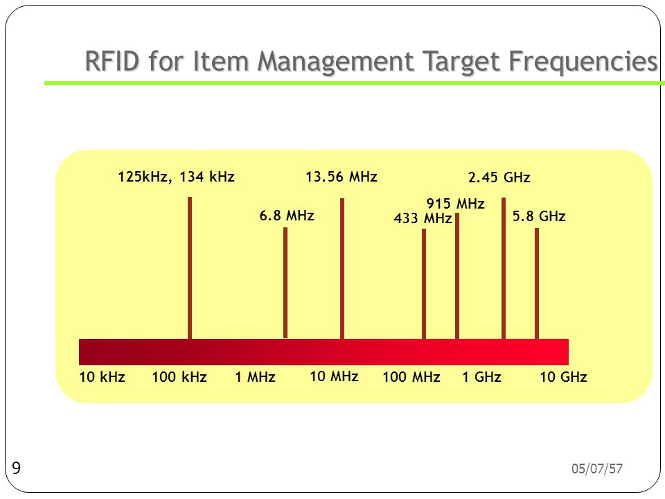 RFID for Item Management Target Frequencies