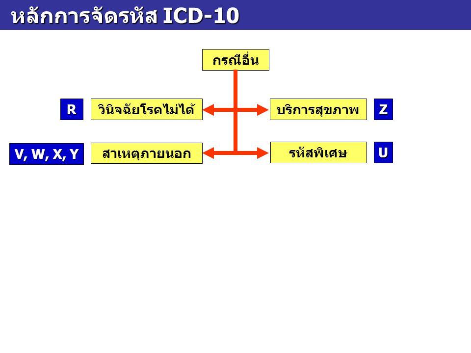 หลักการจัดรหัส ICD-10 กรณีอื่น R วินิจฉัยโรคไม่ได้ บริการสุขภาพ Z