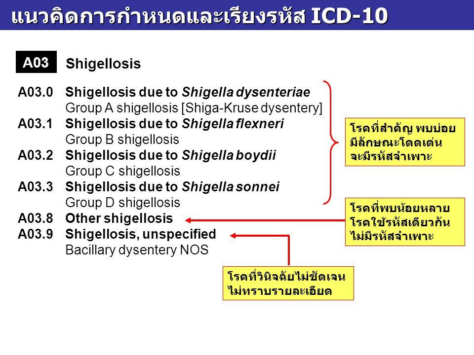 แนวคิดการกำหนดและเรียงรหัส ICD-10