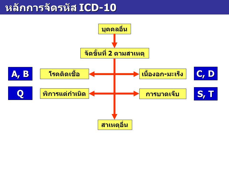 หลักการจัดรหัส ICD-10 A, B C, D Q S, T บุคคลอื่น