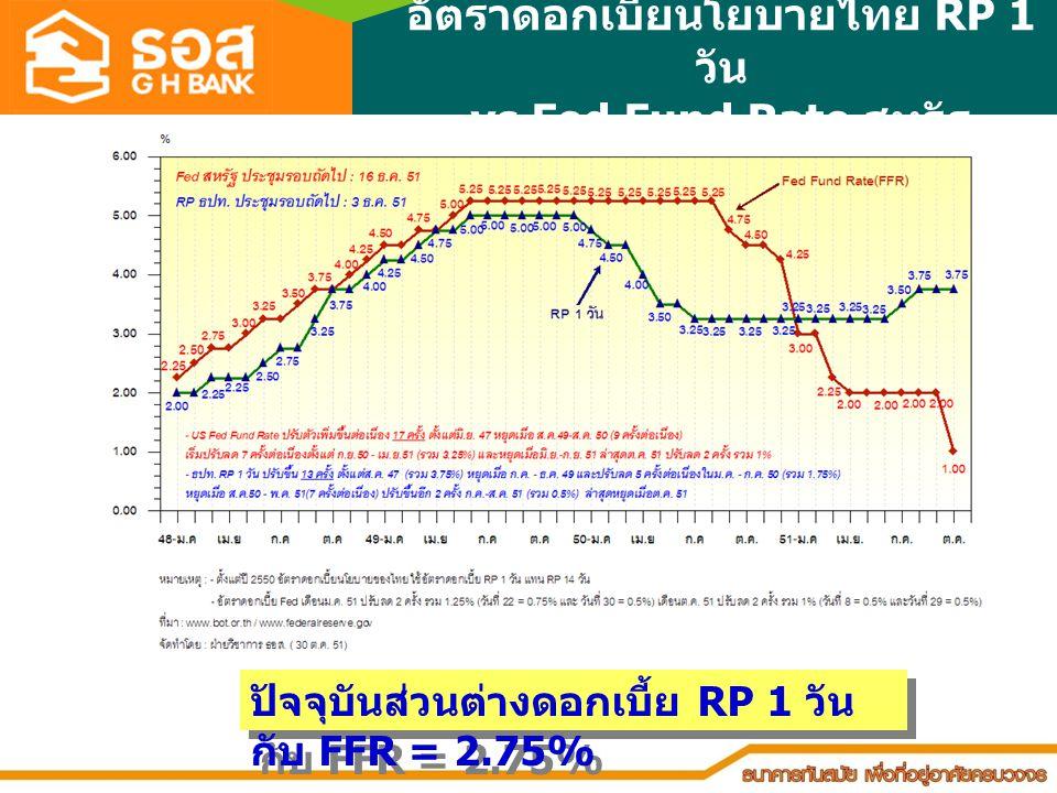 อัตราดอกเบี้ยนโยบายไทย RP 1 วัน vs Fed Fund Rate สหรัฐ