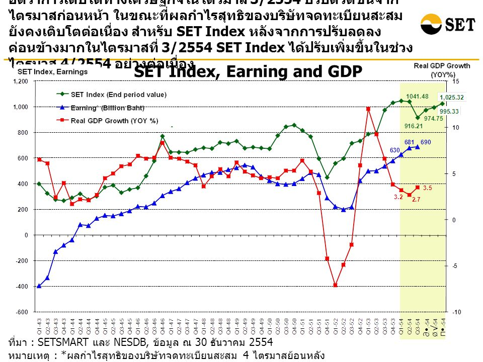 SET Index, Earning and GDP