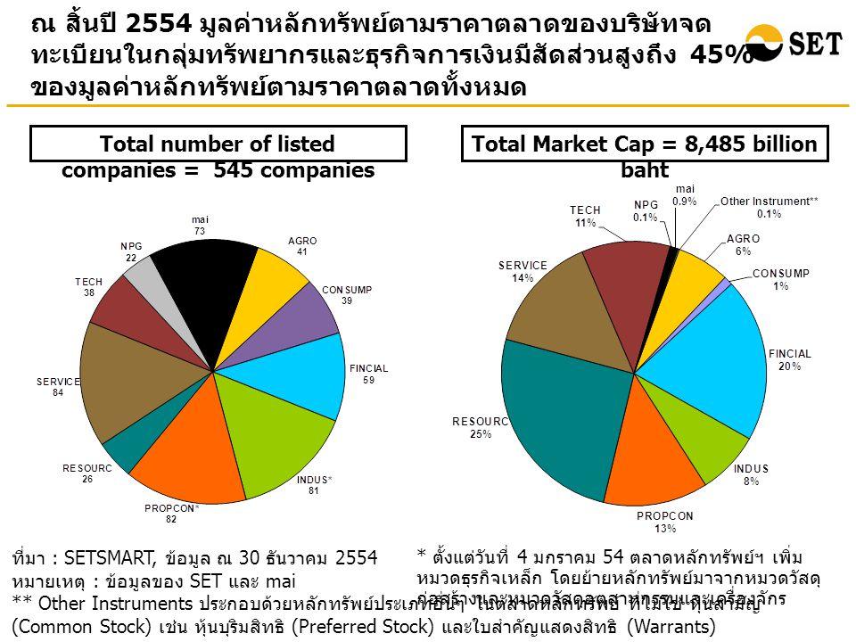 ณ สิ้นปี 2554 มูลค่าหลักทรัพย์ตามราคาตลาดของบริษัทจดทะเบียนในกลุ่มทรัพยากรและธุรกิจการเงินมีสัดส่วนสูงถึง 45% ของมูลค่าหลักทรัพย์ตามราคาตลาดทั้งหมด