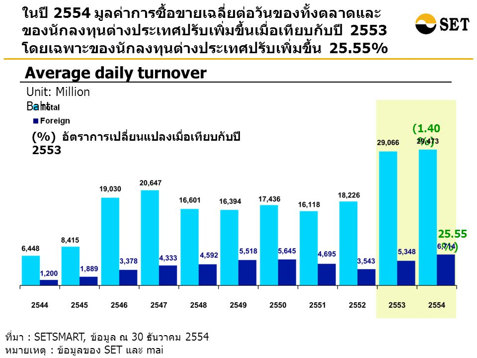 Average daily turnover