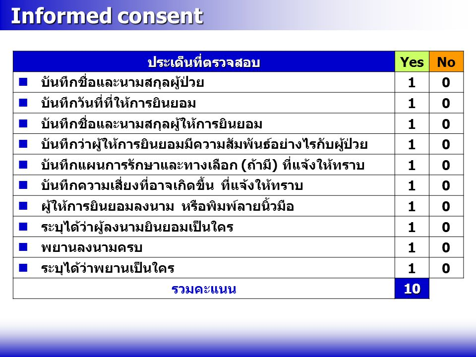 Informed consent ประเด็นที่ตรวจสอบ Yes No
