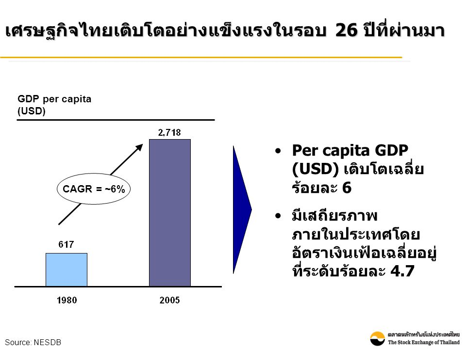 เศรษฐกิจไทยเติบโตอย่างแข็งแรงในรอบ 26 ปีที่ผ่านมา