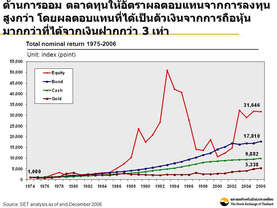ด้านการออม ตลาดทุนให้อัตราผลตอบแทนจากการลงทุนสูงกว่า โดยผลตอบแทนที่ได้เป็นตัวเงินจากการถือหุ้นมากกว่าที่ได้จากเงินฝากกว่า 3 เท่า