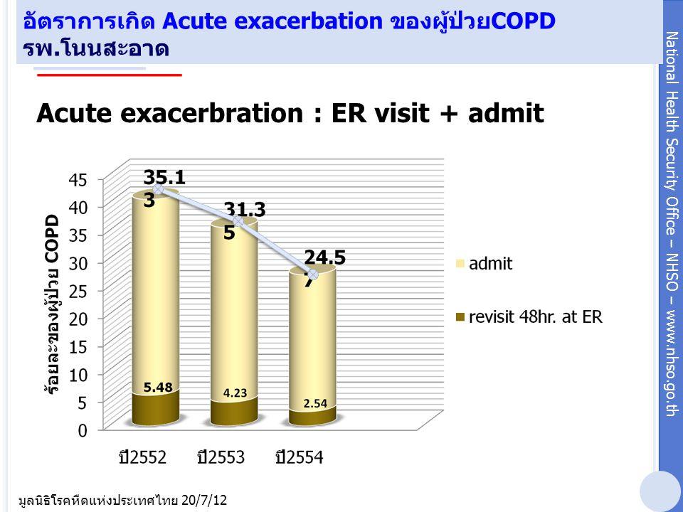 อัตราการเกิด Acute exacerbation ของผู้ป่วยCOPD รพ.โนนสะอาด
