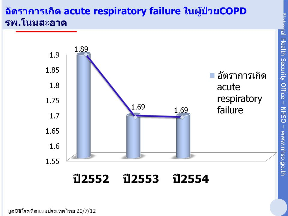 อัตราการเกิด acute respiratory failure ในผู้ป่วยCOPD รพ.โนนสะอาด