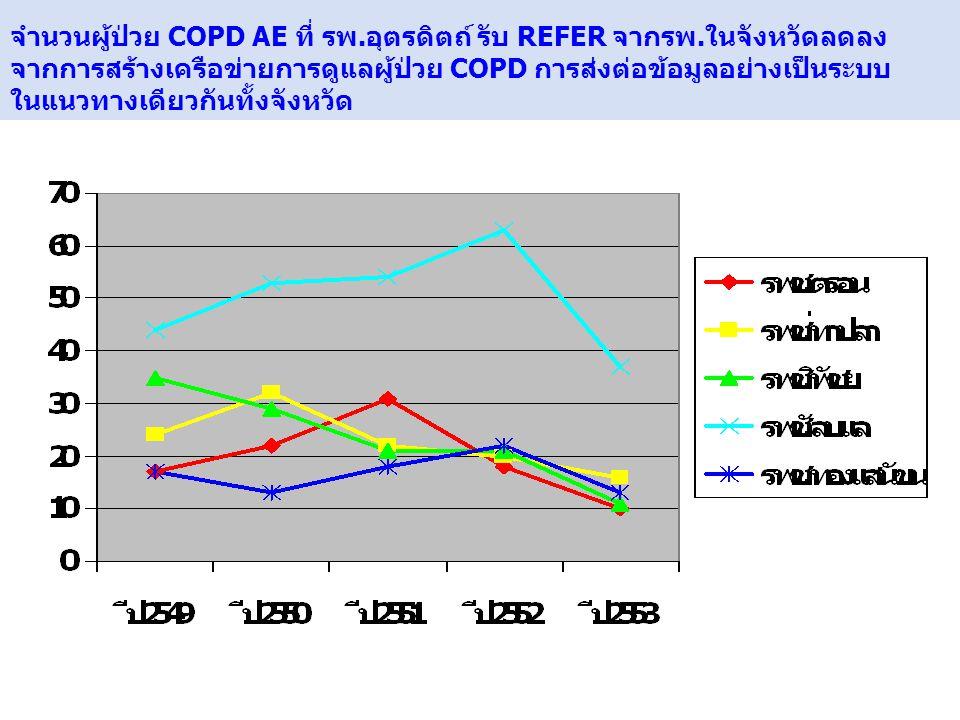 จำนวนผู้ป่วย COPD AE ที่ รพ. อุตรดิตถ์ รับ REFER จากรพ