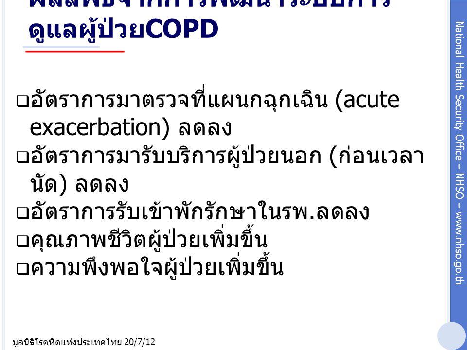 ผลลัพธ์จากการพัฒนาระบบการดูแลผู้ป่วยCOPD