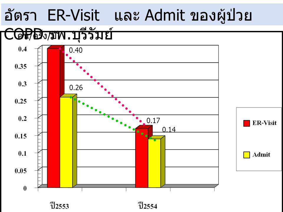 อัตรา ER-Visit และ Admit ของผู้ป่วย COPD รพ.บุรีรัมย์