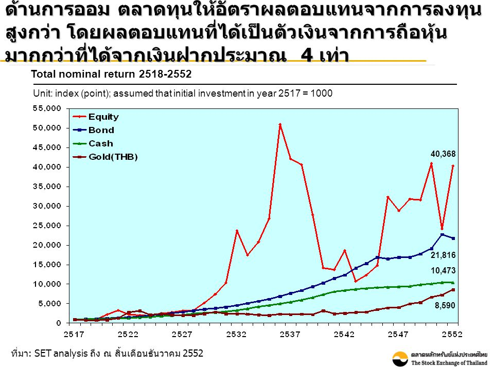 ด้านการออม ตลาดทุนให้อัตราผลตอบแทนจากการลงทุนสูงกว่า โดยผลตอบแทนที่ได้เป็นตัวเงินจากการถือหุ้นมากกว่าที่ได้จากเงินฝากประมาณ 4 เท่า