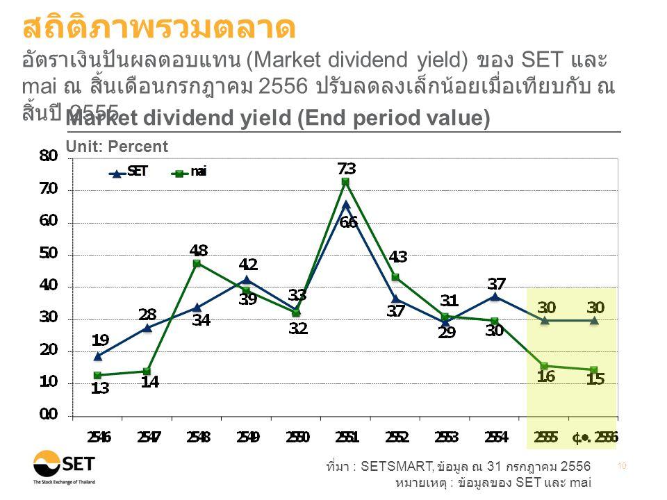 สถิติภาพรวมตลาด อัตราเงินปันผลตอบแทน (Market dividend yield) ของ SET และ mai ณ สิ้นเดือนกรกฎาคม 2556 ปรับลดลงเล็กน้อยเมื่อเทียบกับ ณ สิ้นปี 2555.