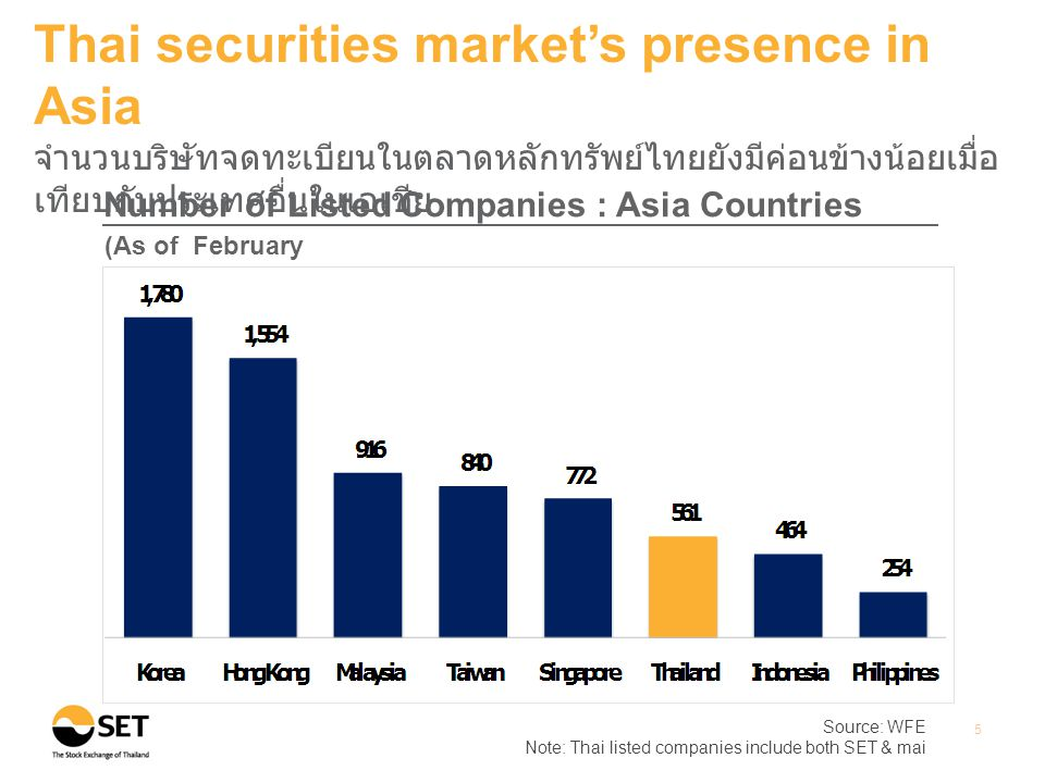Thai securities market's presence in Asia