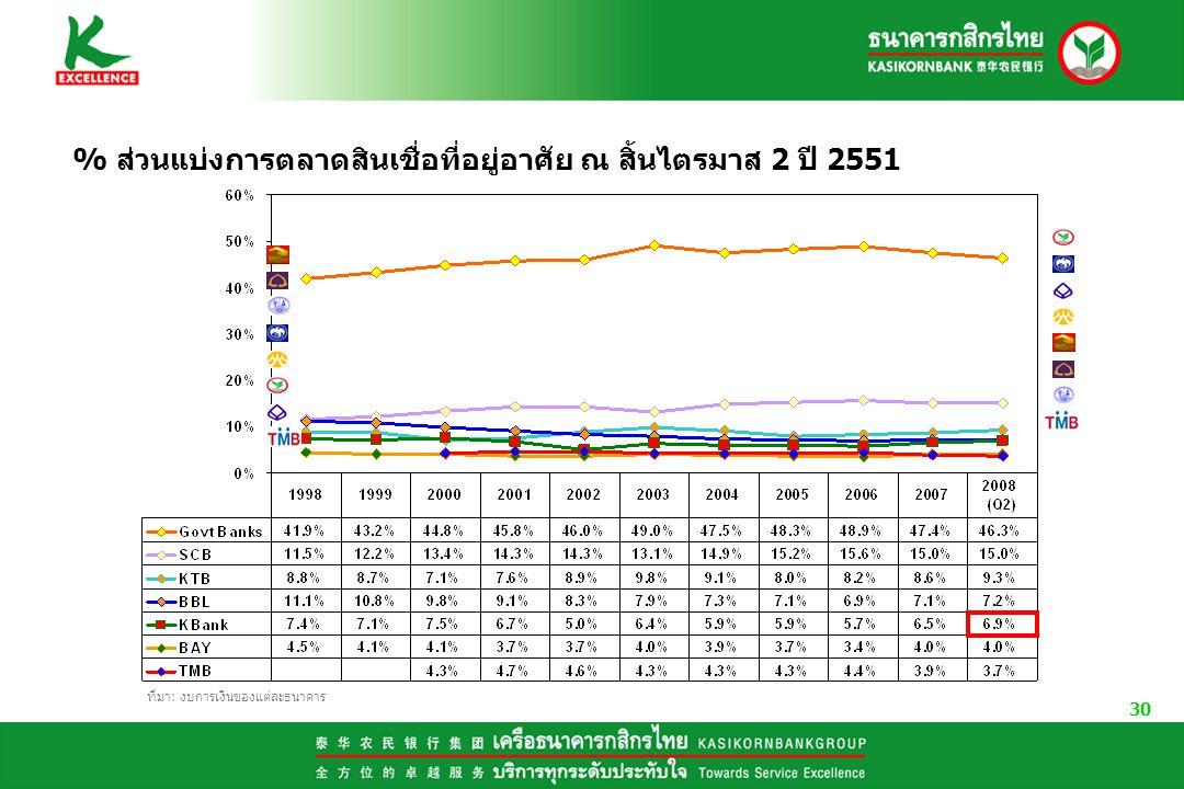 % ส่วนแบ่งการตลาดสินเชื่อที่อยู่อาศัย ณ สิ้นไตรมาส 2 ปี 2551