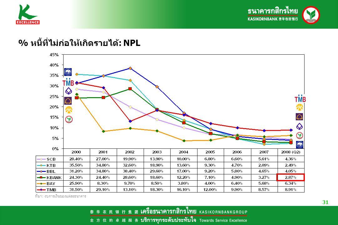 % หนี้ที่ไม่ก่อให้เกิดรายได้: NPL