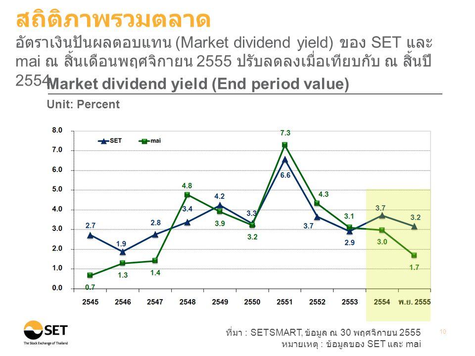 สถิติภาพรวมตลาด อัตราเงินปันผลตอบแทน (Market dividend yield) ของ SET และ mai ณ สิ้นเดือนพฤศจิกายน 2555 ปรับลดลงเมื่อเทียบกับ ณ สิ้นปี 2554.
