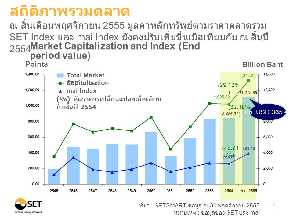 สถิติภาพรวมตลาด ณ สิ้นเดือนพฤศจิกายน 2555 มูลค่าหลักทรัพย์ตามราคาตลาดรวม SET Index และ mai Index ยังคงปรับเพิ่มขึ้นเมื่อเทียบกับ ณ สิ้นปี 2554.
