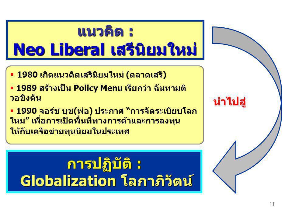 แนวคิด : Neo Liberal เสรีนิยมใหม่