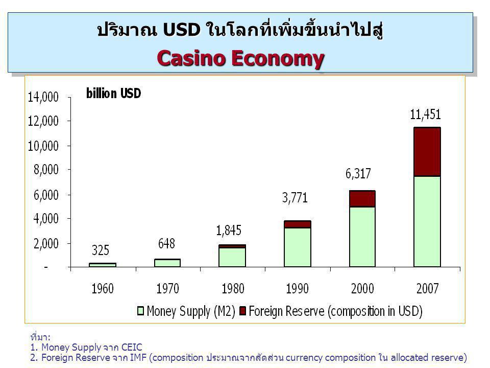 ปริมาณ USD ในโลกที่เพิ่มขึ้นนำไปสู่ Casino Economy