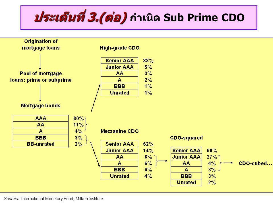 ประเด็นที่ 3.(ต่อ) กำเนิด Sub Prime CDO