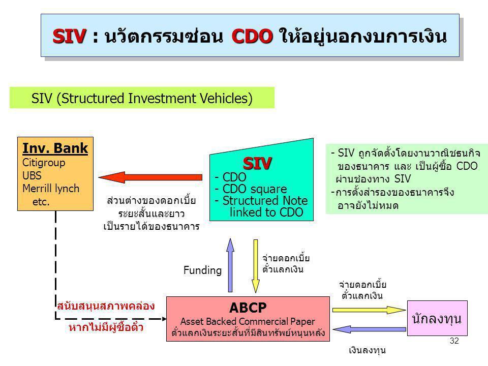 SIV : นวัตกรรมซ่อน CDO ให้อยู่นอกงบการเงิน